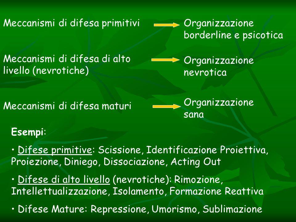 Meccanismi di difesa primitivi Meccanismi di difesa di alto livello (nevrotiche) Meccanismi di difesa maturi Organizzazione borderline e psicotica Org