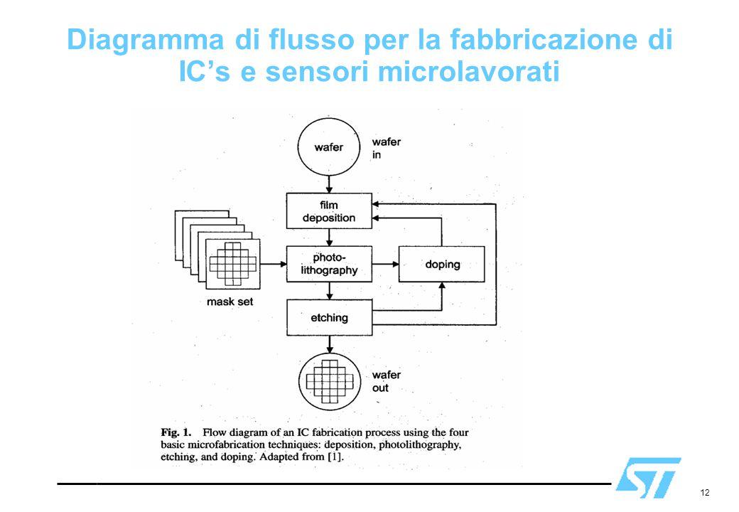 12 Diagramma di flusso per la fabbricazione di IC's e sensori microlavorati
