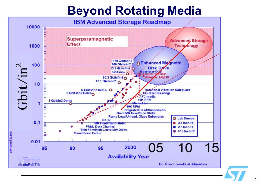 19 Beyond Rotating Media