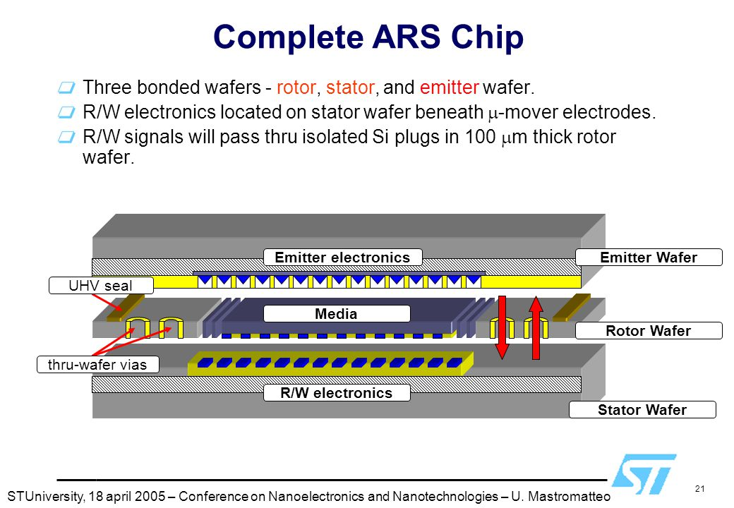 21 Complete ARS Chip Three bonded wafers - rotor, stator, and emitter wafer. R/W electronics located on stator wafer beneath  -mover electrodes. R/W