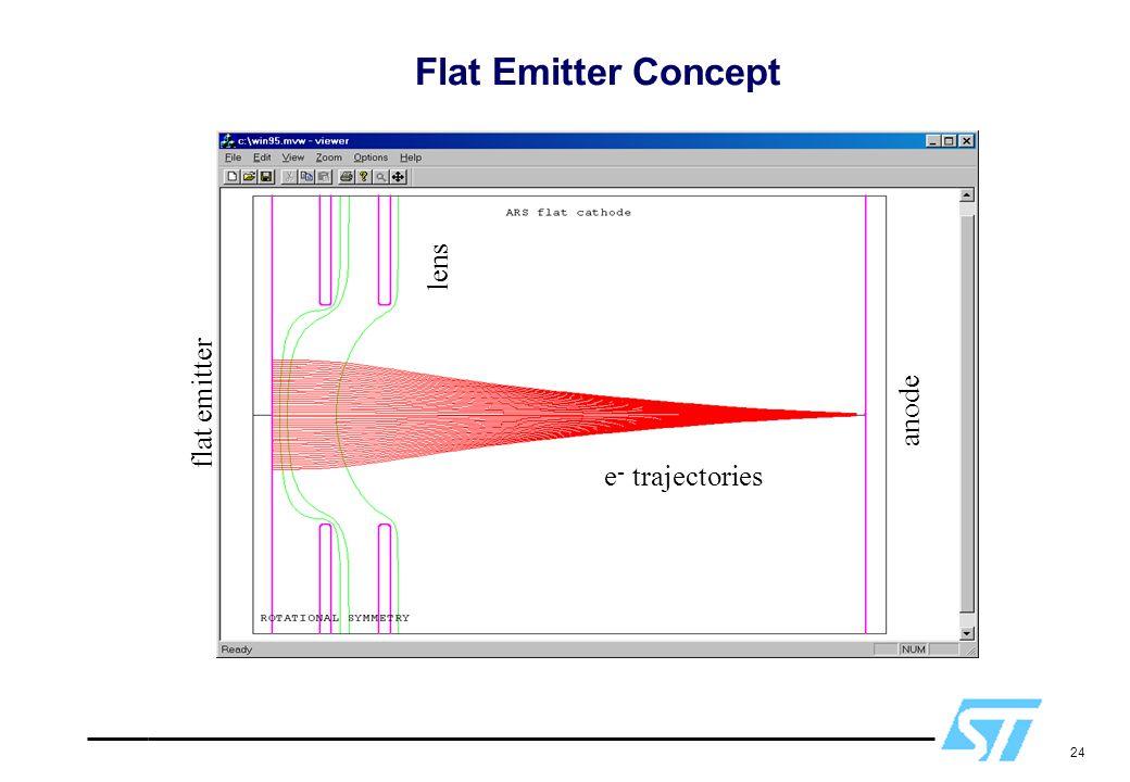 24 Flat Emitter Concept e - trajectories lens anode flat emitter