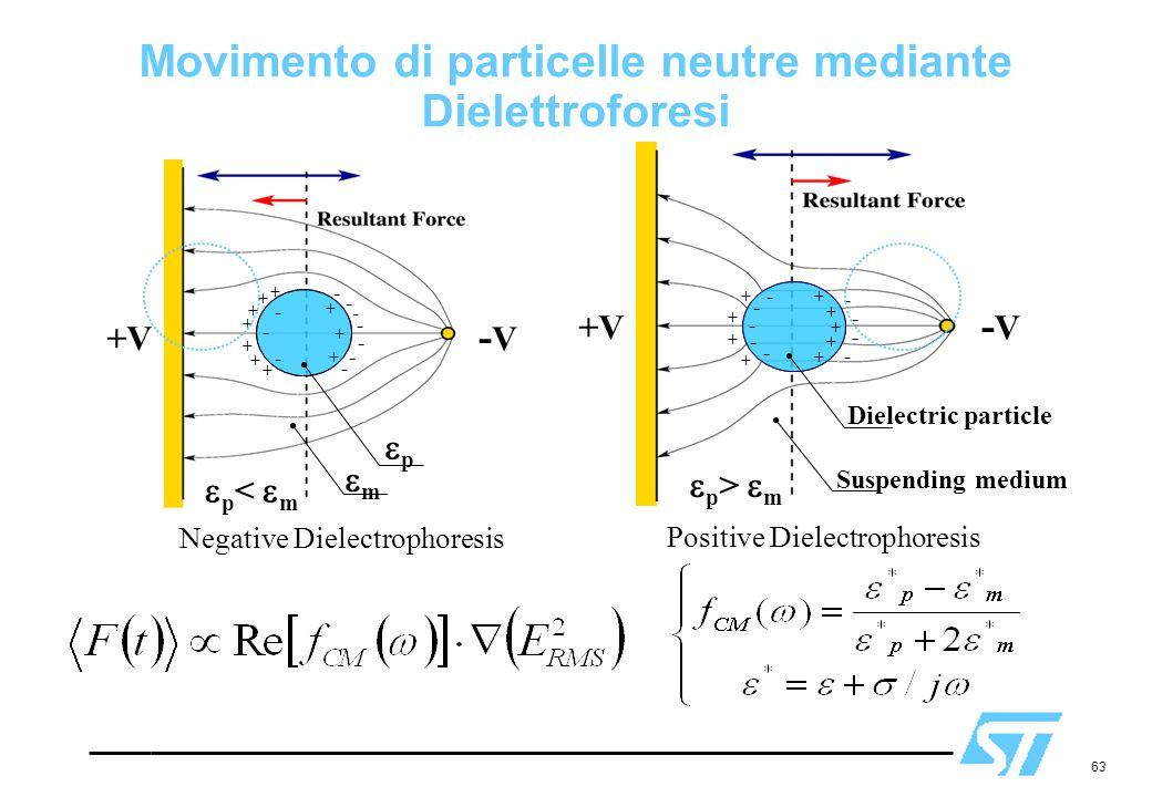 63 Movimento di particelle neutre mediante Dielettroforesi  p >  m -V-V +V Dielectric particle Suspending medium + + + + - - - - + + + - - - - - + + Positive Dielectrophoresis +V -V-V + + + + + + + - - - - - - - + + + - - -  p <  m pp mm Negative Dielectrophoresis