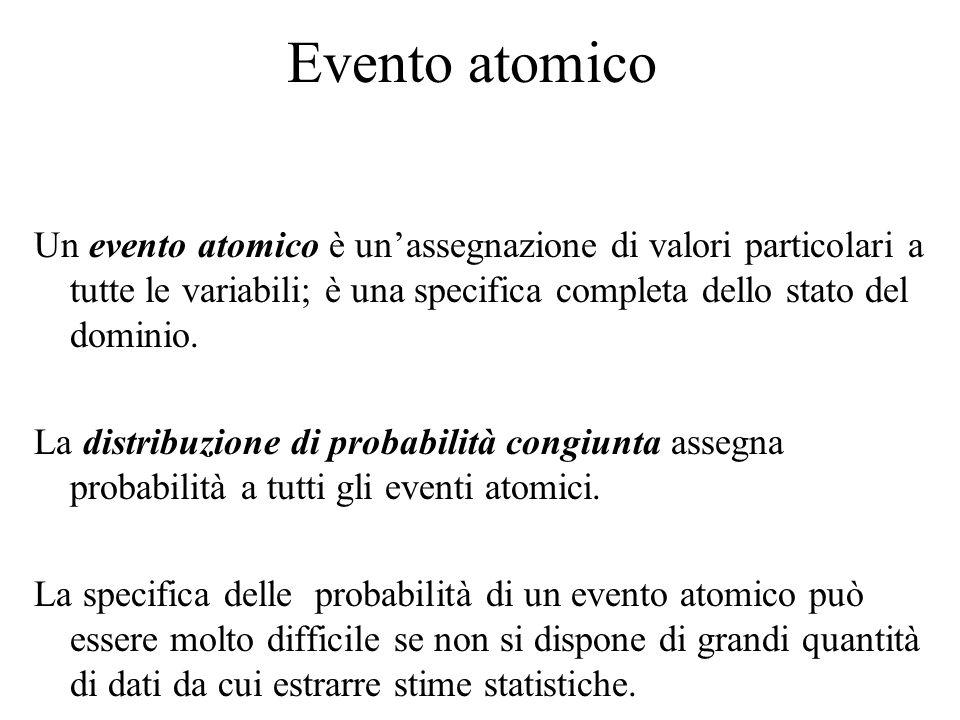 Evento atomico Un evento atomico è un'assegnazione di valori particolari a tutte le variabili; è una specifica completa dello stato del dominio.