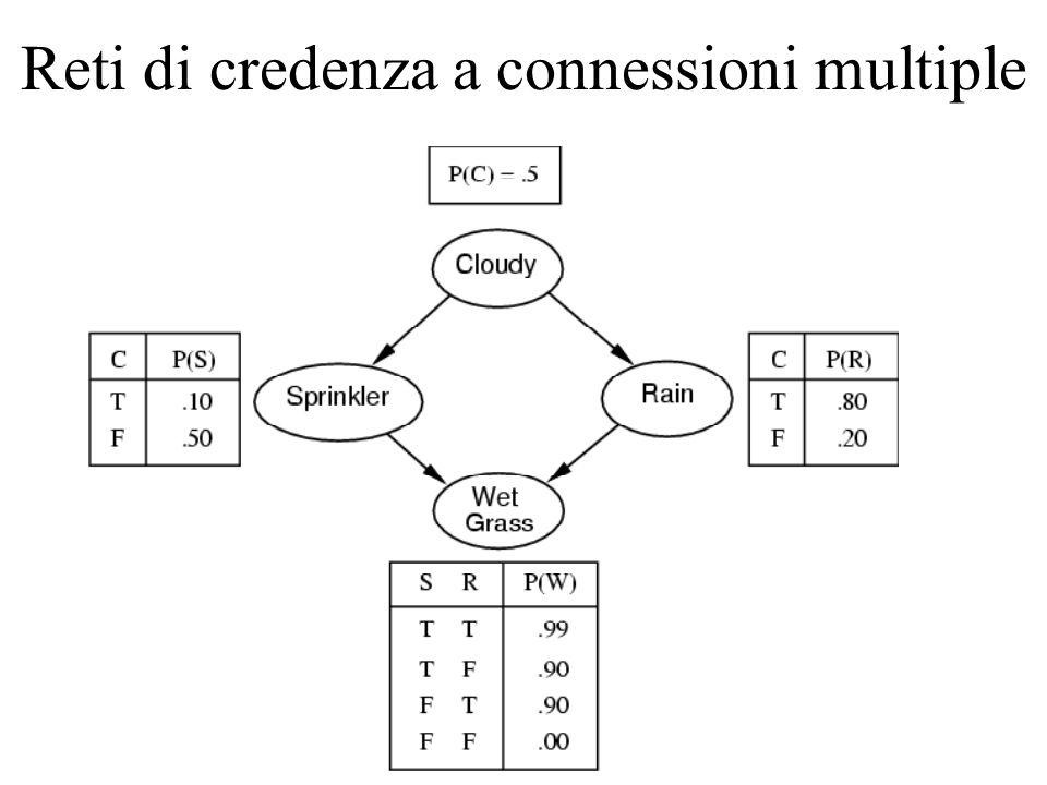 Reti di credenza a connessioni multiple