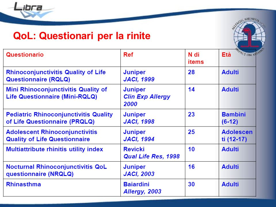 QoL: Questionari per la rinite QuestionarioRefN di items Età Rhinoconjunctivitis Quality of Life Questionnaire (RQLQ) Juniper JACI, 1999 28Adulti Mini