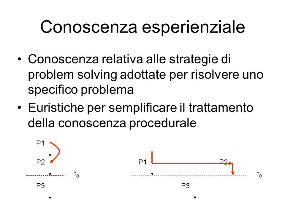 Conoscenza esperienziale Conoscenza relativa alle strategie di problem solving adottate per risolvere uno specifico problema Euristiche per semplificare il trattamento della conoscenza procedurale P3 P2 t0t0 P1 P3 P2 t0t0 P1