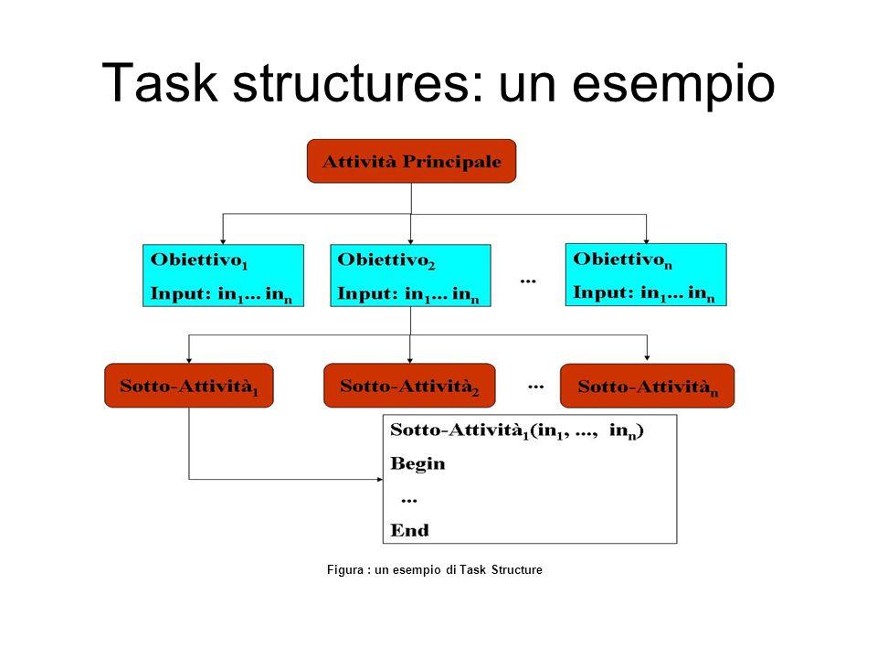 Task structures: un esempio Progetto IDS – Fontana Pietro