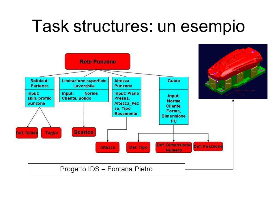Specifica di un task Obiettivo: Limitazione Superficie Lavorabile Subtask: ScaricoScarico (In: Norme_Cliente, Solido) Posizione_Scarico = Spigolo_Solido – OFFSET //(60 mm) IF (Guida_Su_Punzone) THEN Scarico = 15 mm // in profondità Else // Guida su Basamento IF (Dimensioni_Punzone()≤ SOGLIA_1) THEN Scarico = 15 mm Else IF(Dimensioni_Punzone() < SOGLIA_2) THEN Scarico = 20 mm ELSE Scarico = 30 mm