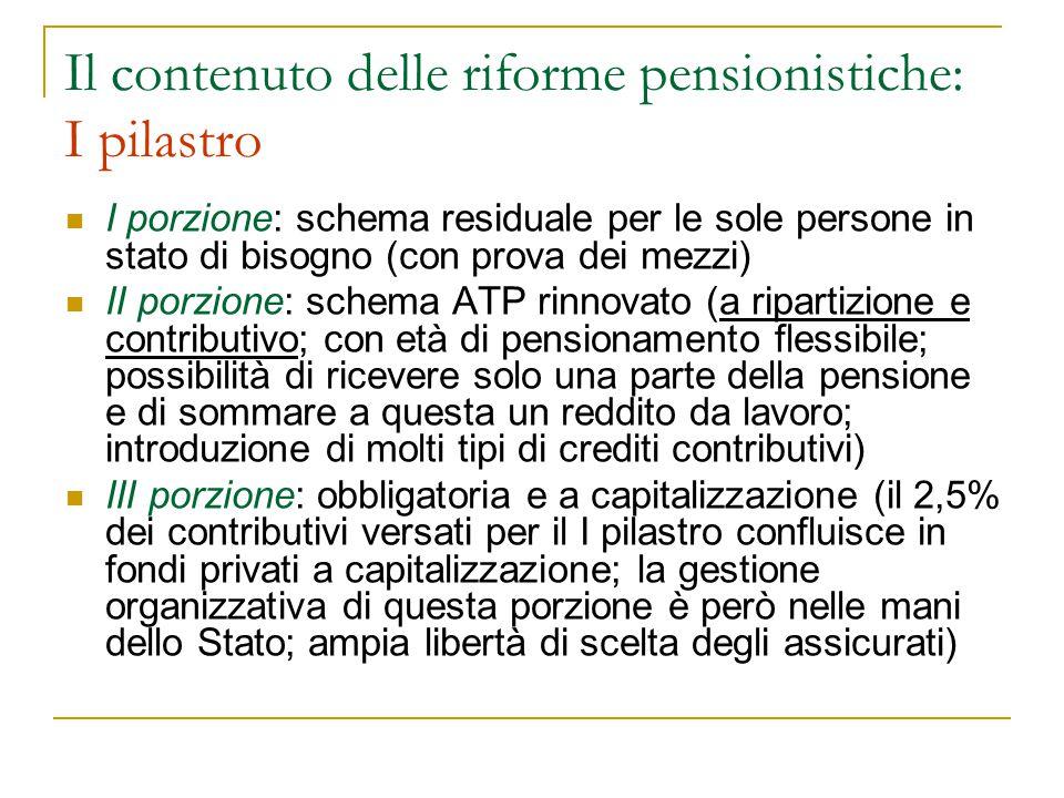 Il contenuto delle riforme pensionistiche: I pilastro I porzione: schema residuale per le sole persone in stato di bisogno (con prova dei mezzi) II porzione: schema ATP rinnovato (a ripartizione e contributivo; con età di pensionamento flessibile; possibilità di ricevere solo una parte della pensione e di sommare a questa un reddito da lavoro; introduzione di molti tipi di crediti contributivi) III porzione: obbligatoria e a capitalizzazione (il 2,5% dei contributivi versati per il I pilastro confluisce in fondi privati a capitalizzazione; la gestione organizzativa di questa porzione è però nelle mani dello Stato; ampia libertà di scelta degli assicurati)