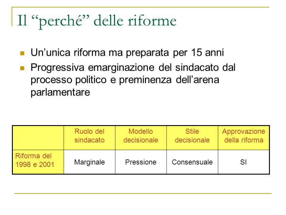 Il perché delle riforme Un'unica riforma ma preparata per 15 anni Progressiva emarginazione del sindacato dal processo politico e preminenza dell'arena parlamentare Ruolo del sindacato Modello decisionale Stile decisionale Approvazione della riforma Riforma del 1998 e 2001 MarginalePressioneConsensualeSI