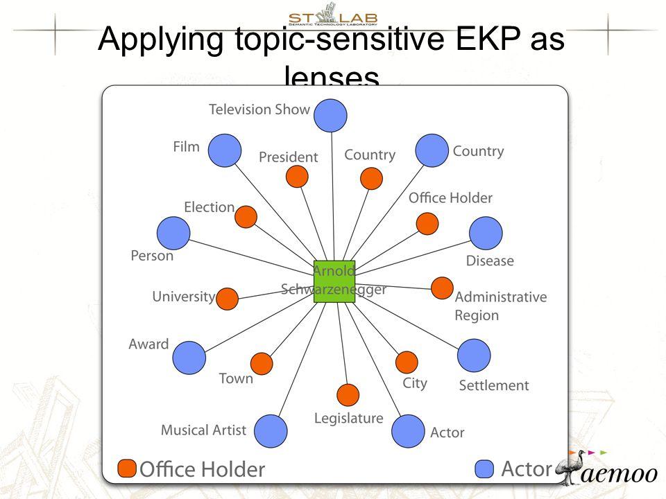 Applying topic-sensitive EKP as lenses