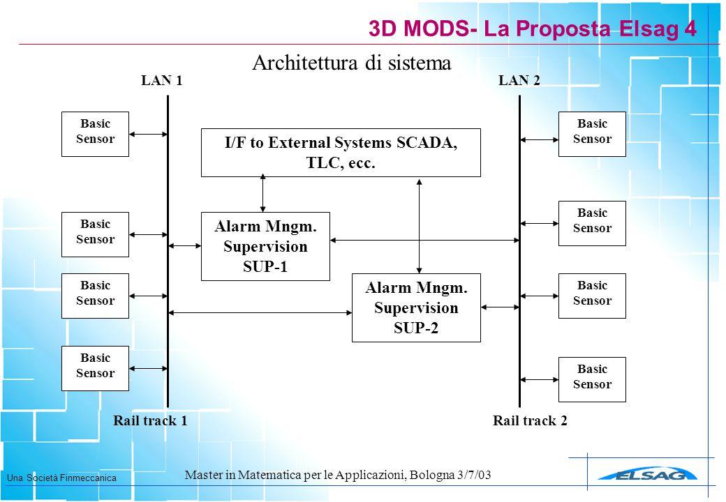 Una Società Finmeccanica Master in Matematica per le Applicazioni, Bologna 3/7/03 3D MODS- La Proposta Elsag 4 Architettura di sistema Basic Sensor Ra