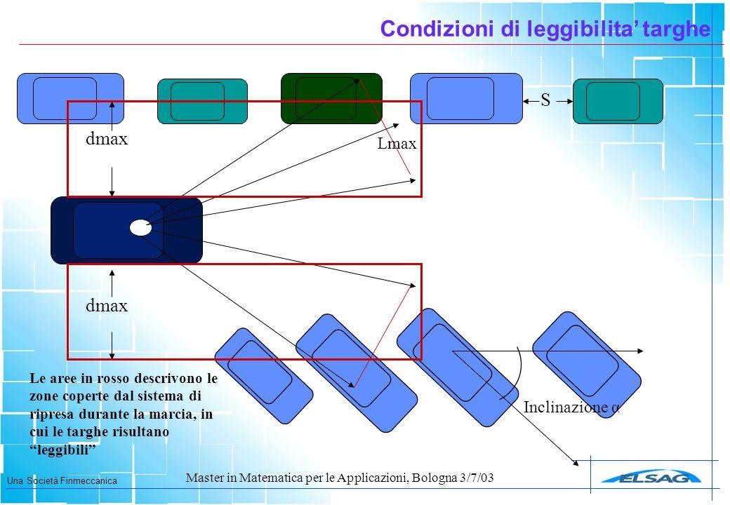 Una Società Finmeccanica Master in Matematica per le Applicazioni, Bologna 3/7/03 Condizioni di leggibilita' targhe dmax S Inclinazione α Lmax Le aree