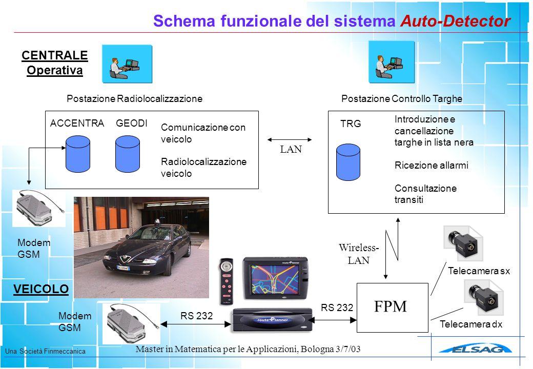 Una Società Finmeccanica Master in Matematica per le Applicazioni, Bologna 3/7/03 LAN FPM RS 232 GEODI Postazione RadiolocalizzazionePostazione Contro
