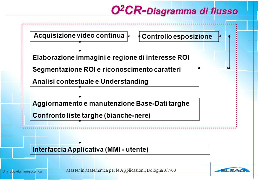 Una Società Finmeccanica Master in Matematica per le Applicazioni, Bologna 3/7/03 O 2 CR - Diagramma di flusso Acquisizione video continua Elaborazion