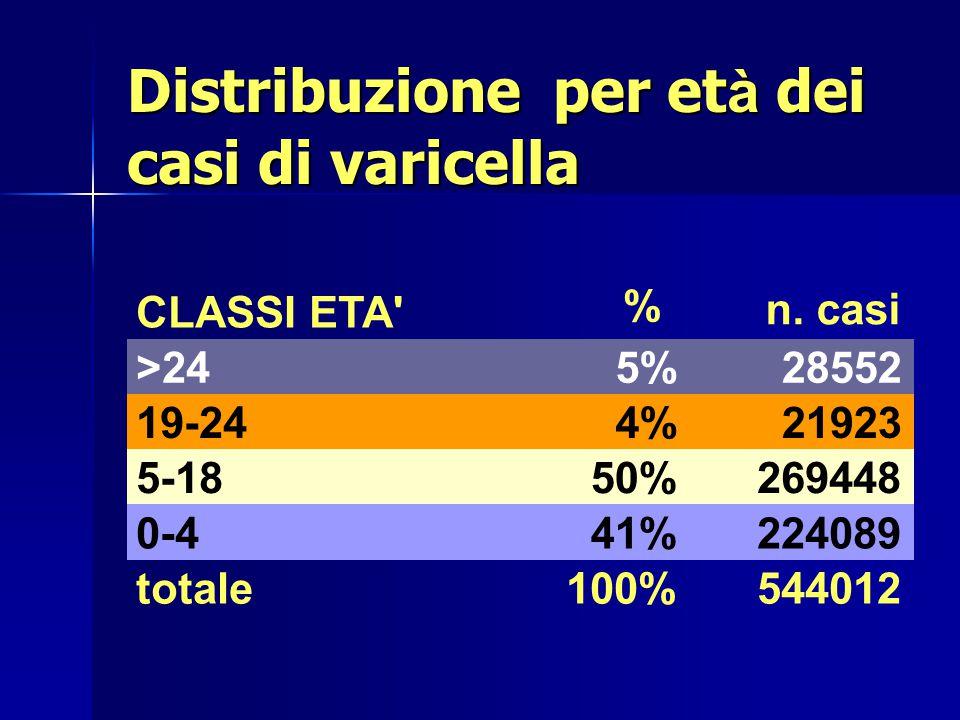 Distribuzione per et à dei casi di varicella CLASSI ETA' n. casi >245%28552 19-244%21923 5-1850%269448 0-441%224089 totale100%544012 %