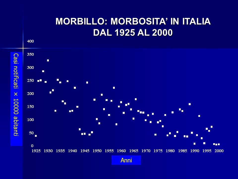 MORBILLO: MORBOSITA' IN ITALIA DAL 1925 AL 2000 Casi notificati × 10000 abitanti Anni
