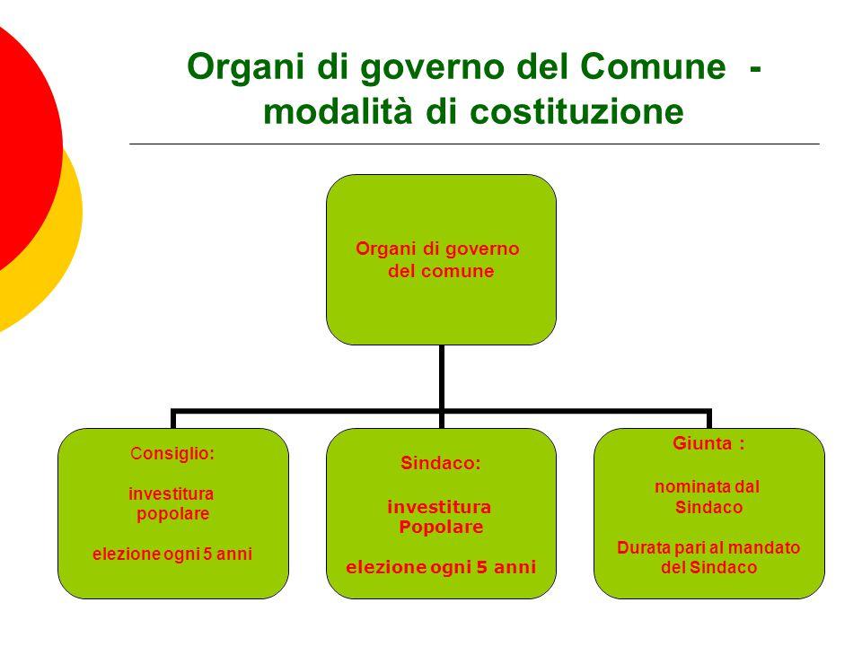 Organi di governo del Comune - modalità di costituzione Organi di governo del comune Consiglio: investitura popolare elezione ogni 5 anni Sindaco: inv