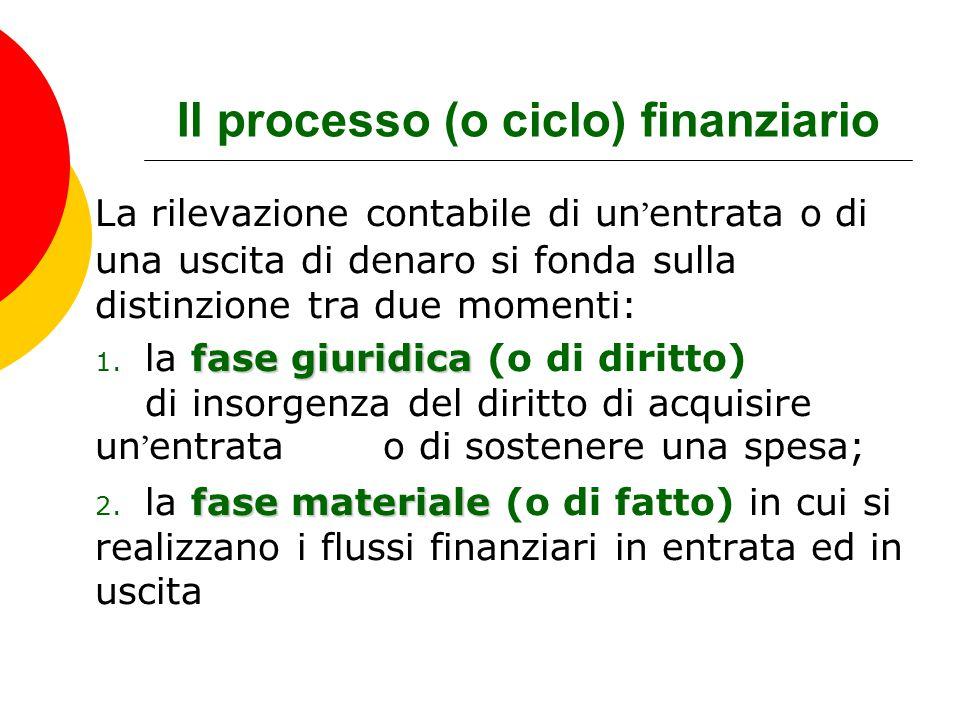 Il processo (o ciclo) finanziario La rilevazione contabile di un ' entrata o di una uscita di denaro si fonda sulla distinzione tra due momenti: fase