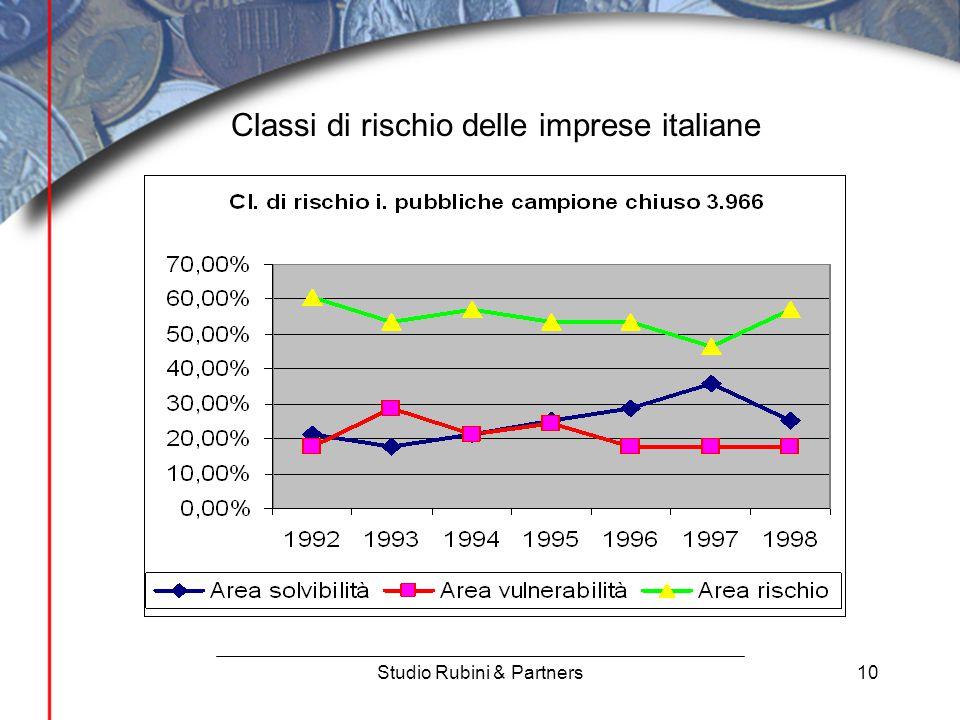 10 Classi di rischio delle imprese italiane Studio Rubini & Partners