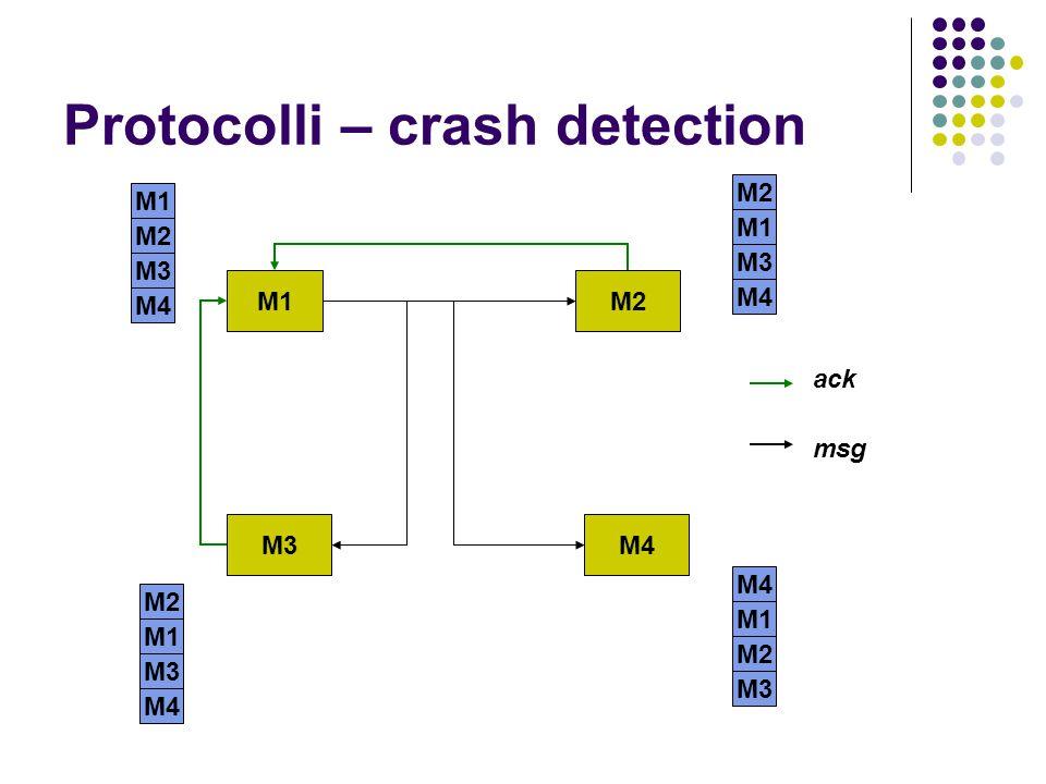 Protocolli – crash detection M1M2 M3M4 M1 M2 M1 M3 M2 M1 M3 M4 M1 M2 M3 ack msg