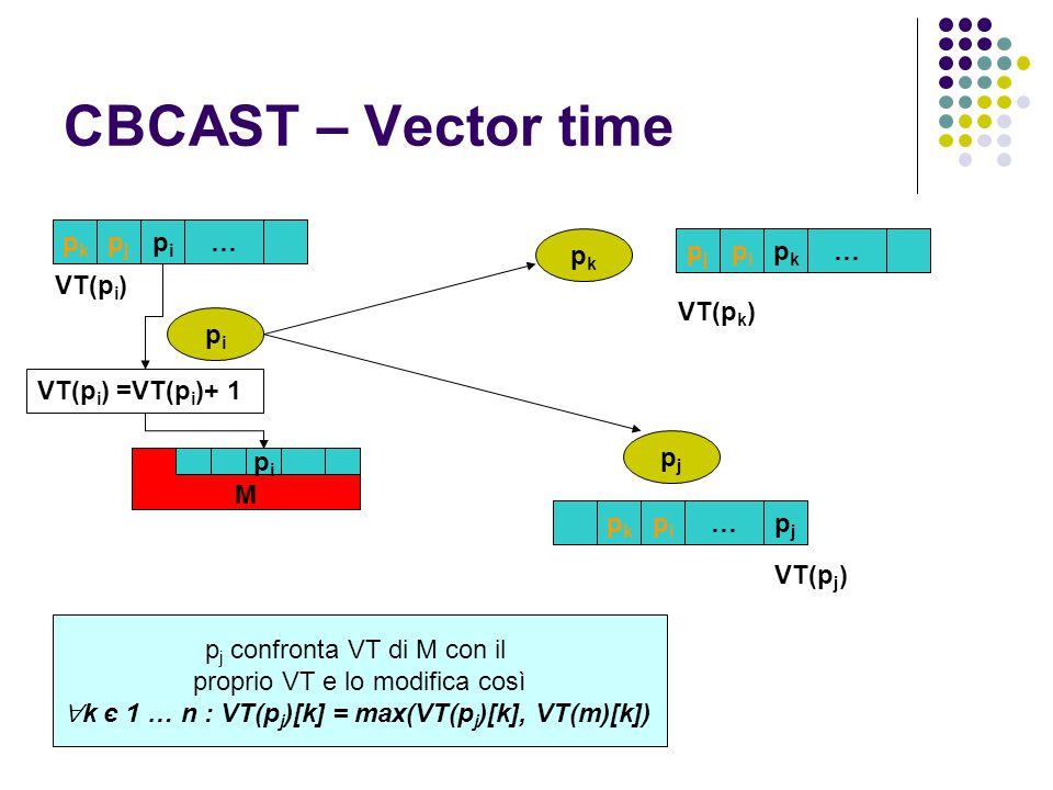 CBCAST – Vector time pipi pjpj pkpk pkpk pjpj pipi … VT(p i ) pkpk pipi pjpj … pjpj pipi pkpk … M pipi VT(p i ) =VT(p i )+ 1 p j confronta VT di M con