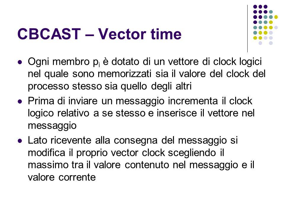 CBCAST – Vector time Ogni membro p i è dotato di un vettore di clock logici nel quale sono memorizzati sia il valore del clock del processo stesso sia