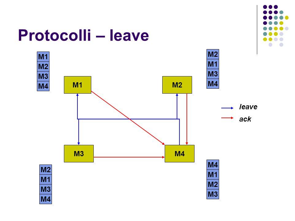 Protocolli – leave M1M2 M3M4 M1 M2 M1 M3 M2 M1 M3 M4 M1 M2 M3 leave ack