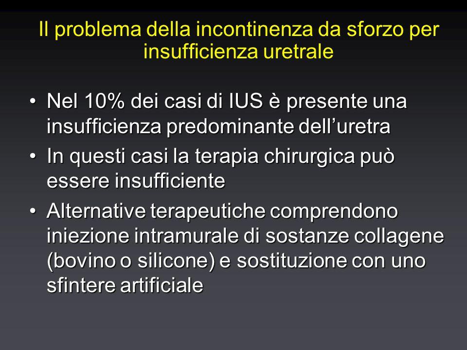 Il problema della incontinenza da sforzo per insufficienza uretrale Nel 10% dei casi di IUS è presente una insufficienza predominante dell'uretraNel 10% dei casi di IUS è presente una insufficienza predominante dell'uretra In questi casi la terapia chirurgica può essere insufficienteIn questi casi la terapia chirurgica può essere insufficiente Alternative terapeutiche comprendono iniezione intramurale di sostanze collagene (bovino o silicone) e sostituzione con uno sfintere artificialeAlternative terapeutiche comprendono iniezione intramurale di sostanze collagene (bovino o silicone) e sostituzione con uno sfintere artificiale Nel 10% dei casi di IUS è presente una insufficienza predominante dell'uretraNel 10% dei casi di IUS è presente una insufficienza predominante dell'uretra In questi casi la terapia chirurgica può essere insufficienteIn questi casi la terapia chirurgica può essere insufficiente Alternative terapeutiche comprendono iniezione intramurale di sostanze collagene (bovino o silicone) e sostituzione con uno sfintere artificialeAlternative terapeutiche comprendono iniezione intramurale di sostanze collagene (bovino o silicone) e sostituzione con uno sfintere artificiale