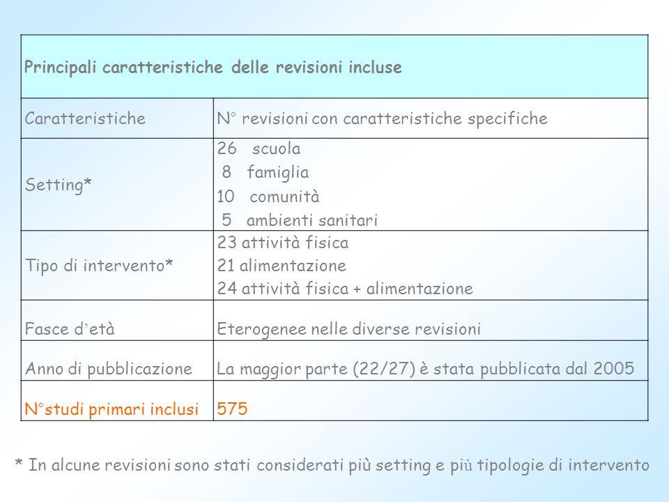 Principali caratteristiche delle revisioni incluse Caratteristiche N° revisioni con caratteristiche specifiche Setting* 26 scuola 8 famiglia 10 comuni