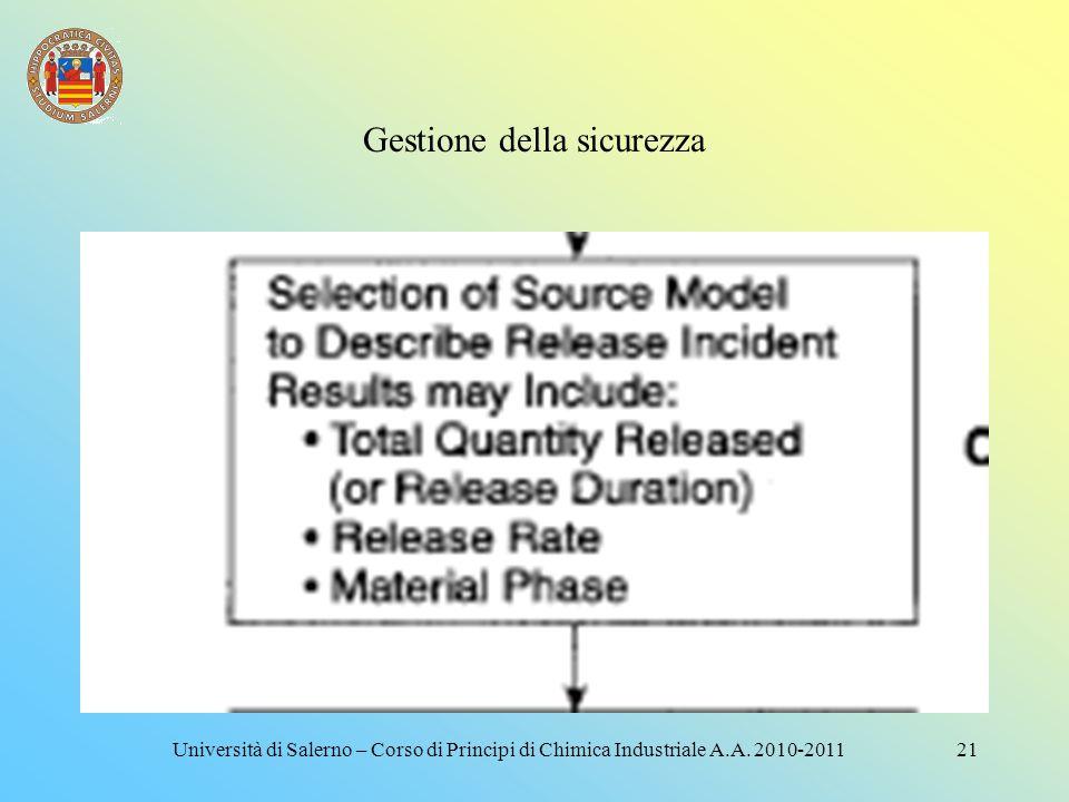 Gestione della sicurezza 20Università di Salerno – Corso di Principi di Chimica Industriale A.A. 2010-2011