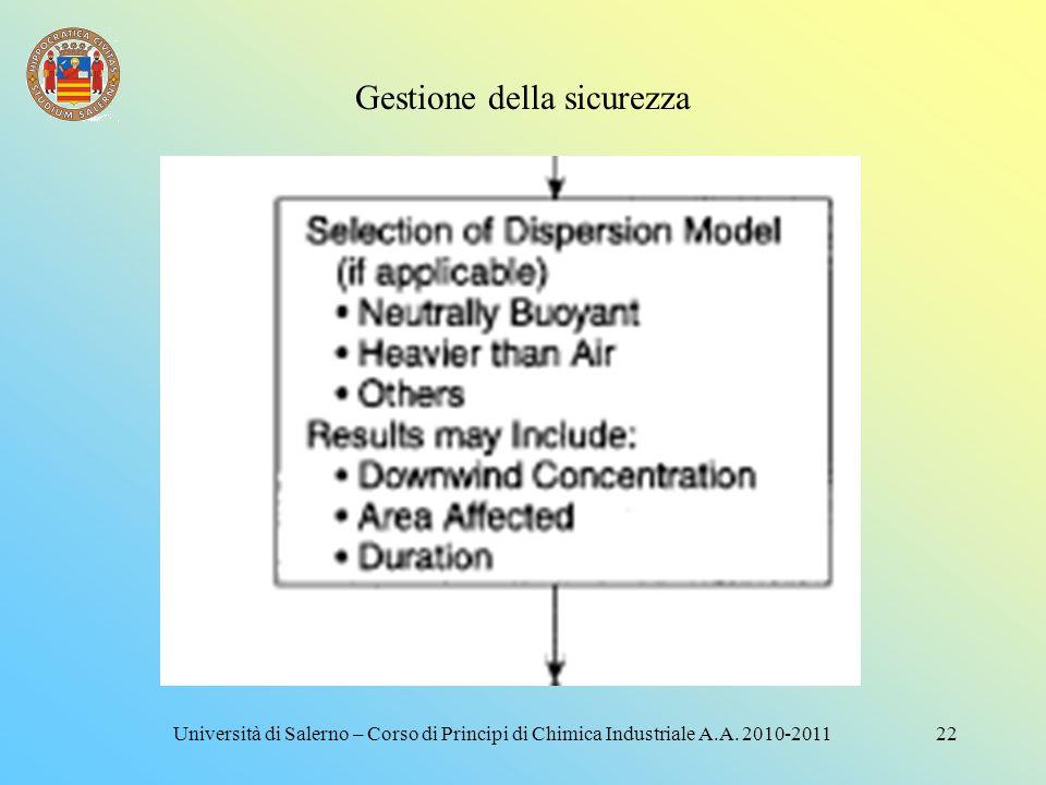 Gestione della sicurezza 21Università di Salerno – Corso di Principi di Chimica Industriale A.A. 2010-2011