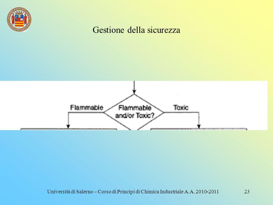 Gestione della sicurezza 22Università di Salerno – Corso di Principi di Chimica Industriale A.A. 2010-2011