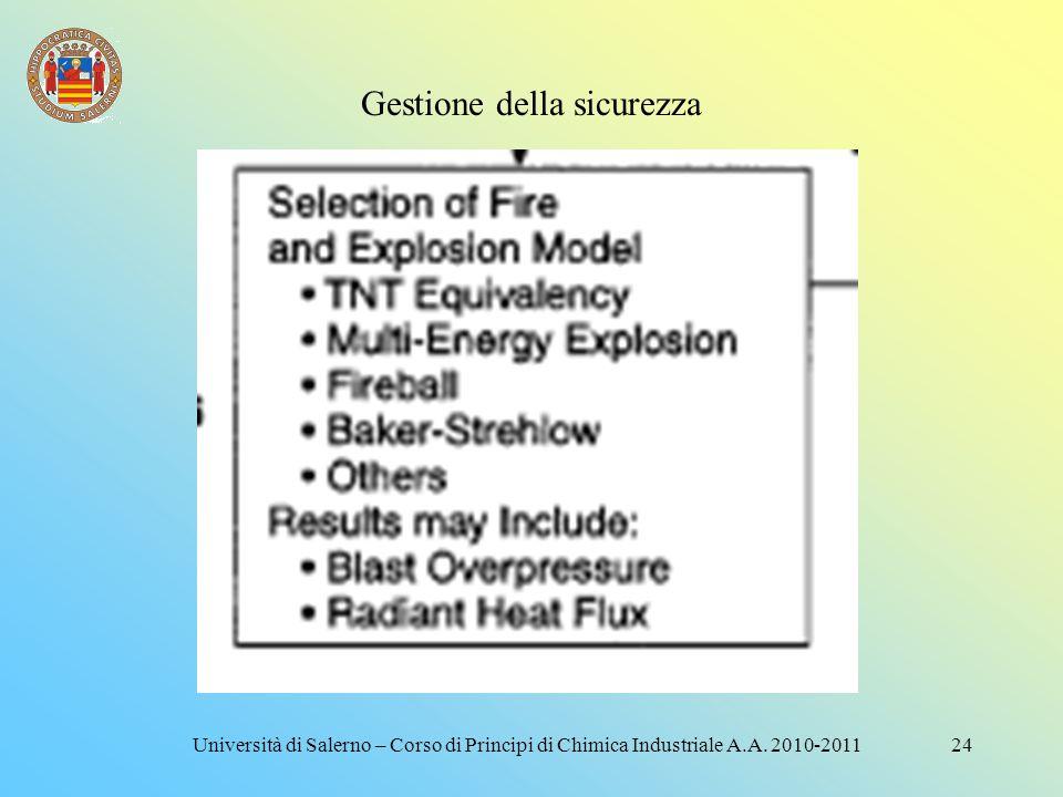 Gestione della sicurezza 23Università di Salerno – Corso di Principi di Chimica Industriale A.A. 2010-2011