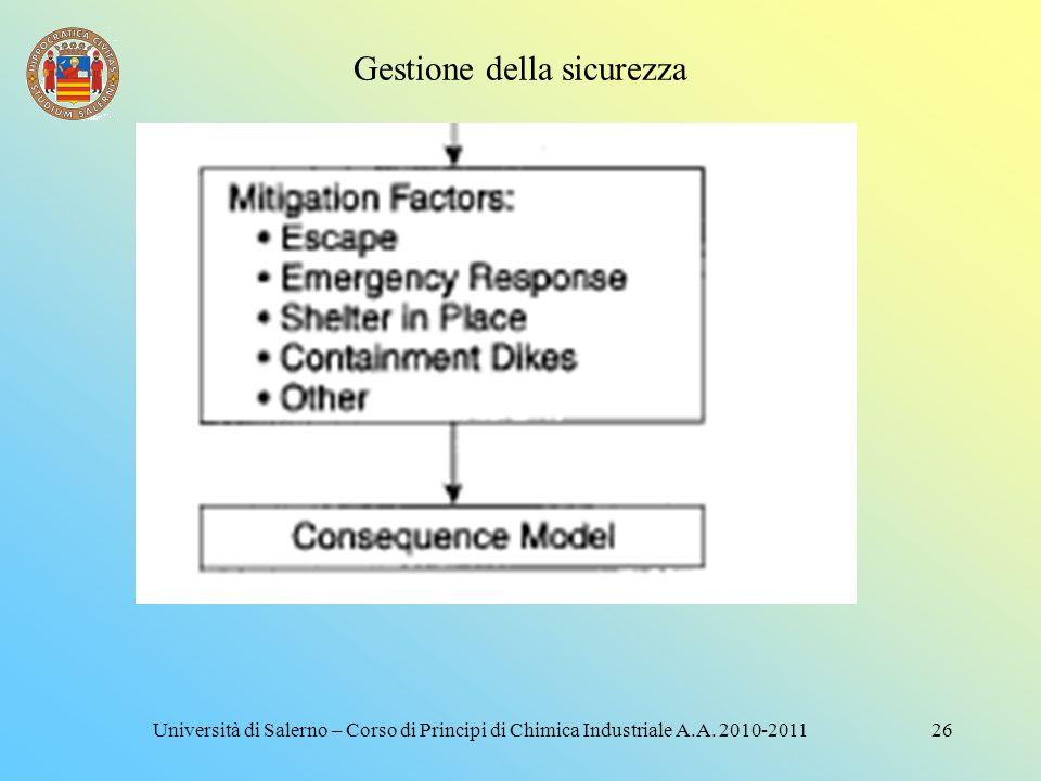 Gestione della sicurezza 25Università di Salerno – Corso di Principi di Chimica Industriale A.A. 2010-2011
