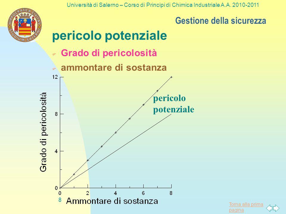 Torna alla prima pagina RISCHIO Definizione convenzionale Gestione della sicurezza 7 Università di Salerno – Corso di Principi di Chimica Industriale