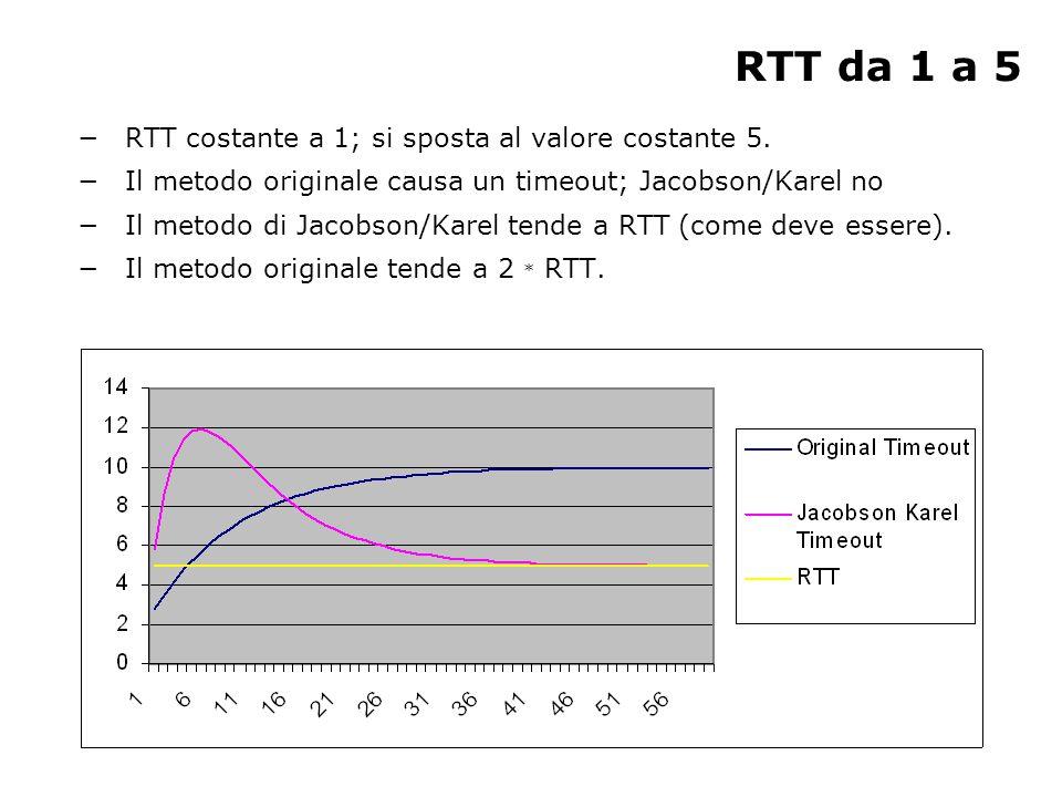 RTT da 4 a 1 −RTT parte da 4 e si sposta al valore costante 1.