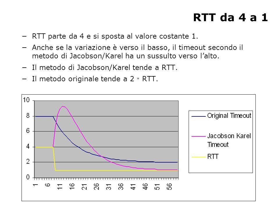 RTT: sussulto verso l'alto periodico −RTT in genere = 1, ma ogni N volte vale 4: nel grafico sottostante N = 4.