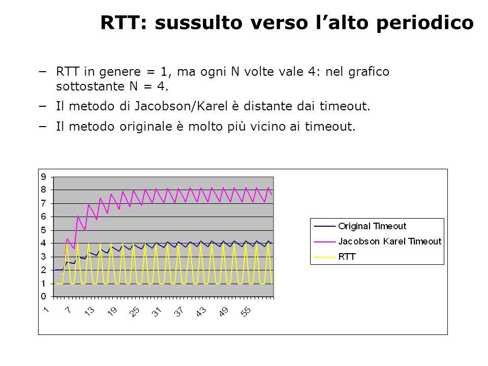RTT: sussulto verso il basso periodico −RTT in genere = 4, ma ogni N volte vale 1: nel grafico sottostante N = 4.