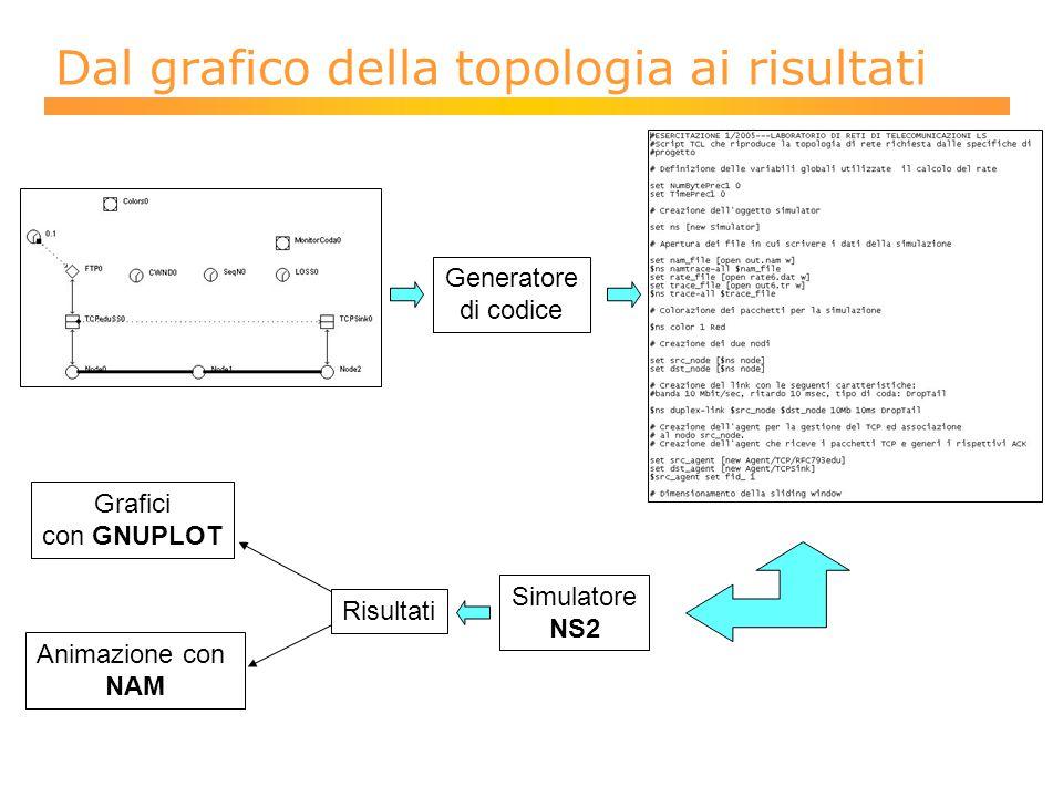 Generatore di codice Simulatore NS2 Risultati Grafici con GNUPLOT Animazione con NAM Dal grafico della topologia ai risultati
