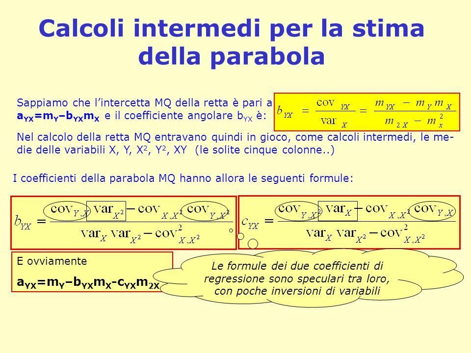 Calcoli intermedi per la stima della parabola Sappiamo che l'intercetta MQ della retta è pari a a YX =m Y –b YX m X e il coefficiente angolare b YX è: Nel calcolo della retta MQ entravano quindi in gioco, come calcoli intermedi, le me- die delle variabili X, Y, X 2, Y 2, XY (le solite cinque colonne..) I coefficienti della parabola MQ hanno allora le seguenti formule: E ovviamente a YX =m Y –b YX m X -c YX m 2X Le formule dei due coefficienti di regressione sono speculari tra loro, con poche inversioni di variabili