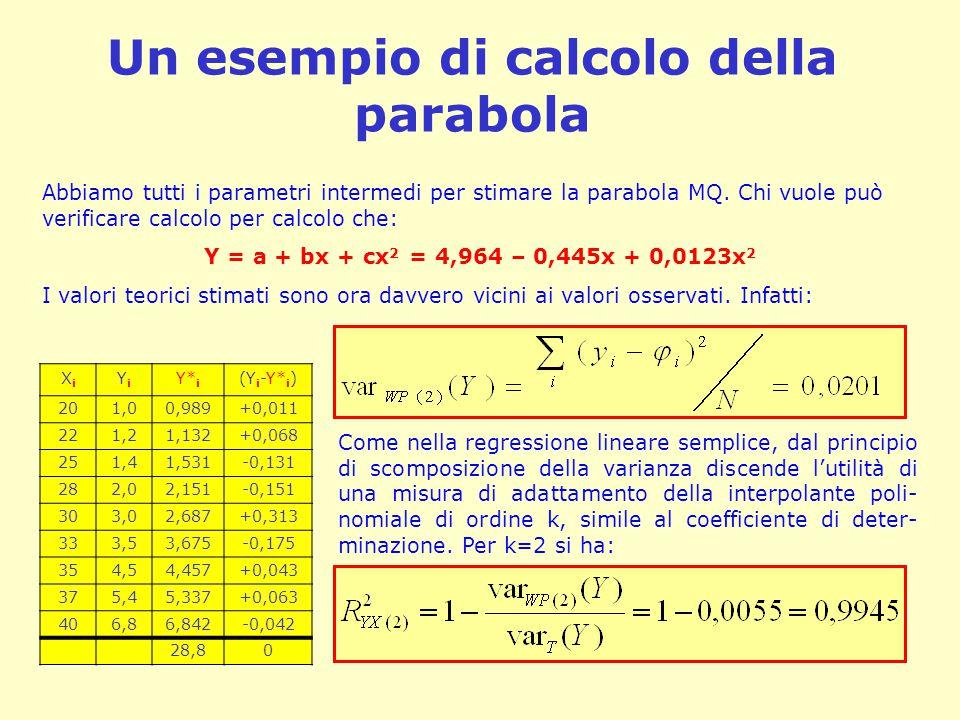 Un esempio di calcolo della parabola XiXi YiYi Y* i (Y i -Y* i ) 201,00,989+0,011 221,21,132+0,068 251,41,531-0,131 282,02,151-0,151 303,02,687+0,313 333,53,675-0,175 354,54,457+0,043 375,45,337+0,063 406,86,842-0,042 28,80 Abbiamo tutti i parametri intermedi per stimare la parabola MQ.