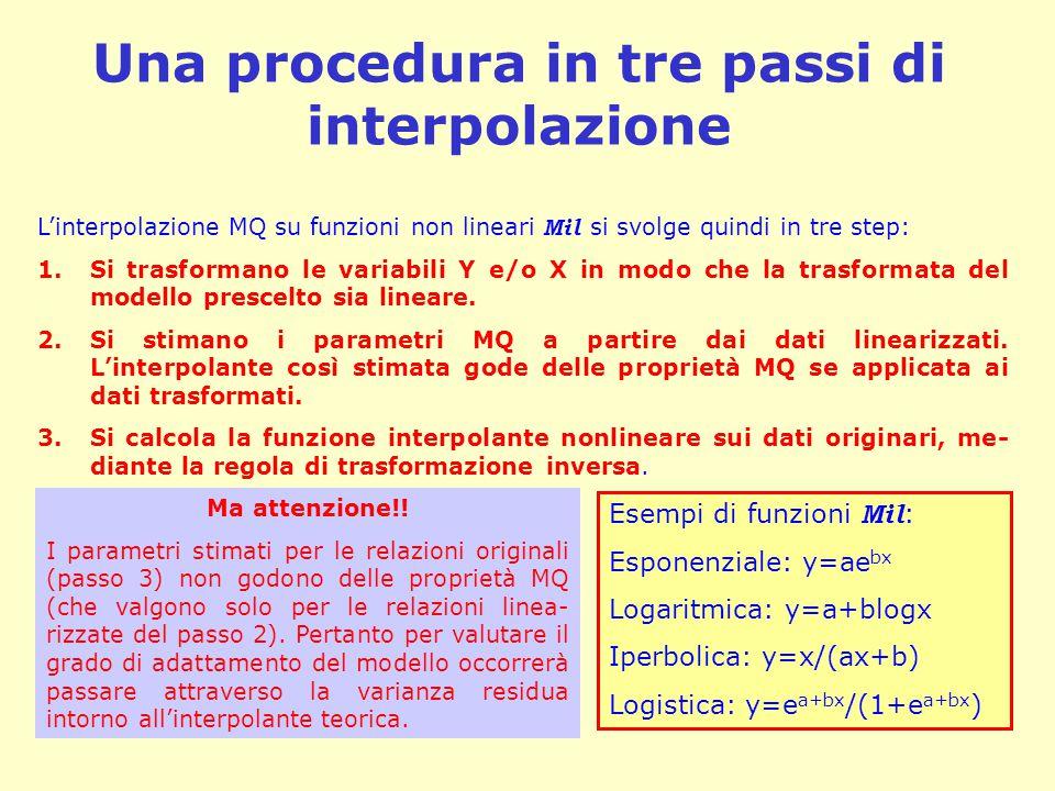 Una procedura in tre passi di interpolazione L'interpolazione MQ su funzioni non lineari Mil si svolge quindi in tre step: 1.Si trasformano le variabili Y e/o X in modo che la trasformata del modello prescelto sia lineare.