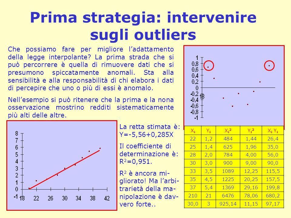 Prima strategia: intervenire sugli outliers Che possiamo fare per migliore l'adattamento della legge interpolante.