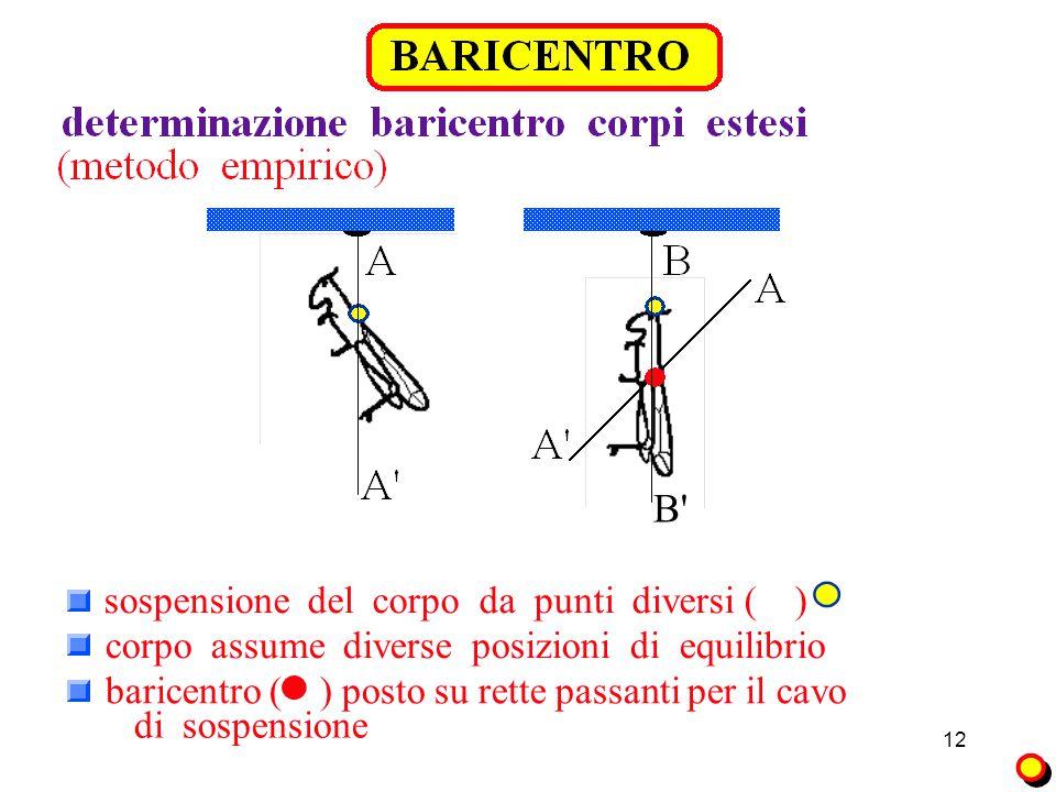 12 B baricentro ( ) posto su rette passanti per il cavo di sospensione sospensione del corpo da punti diversi ( ) corpo assume diverse posizioni di equilibrio