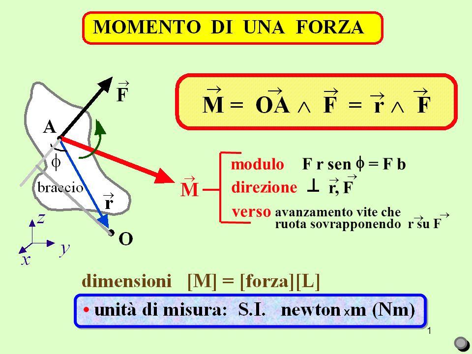 1 modulo F r sen  = F b direzione verso r, F avanzamento vite che ruota sovrapponendo r su F    