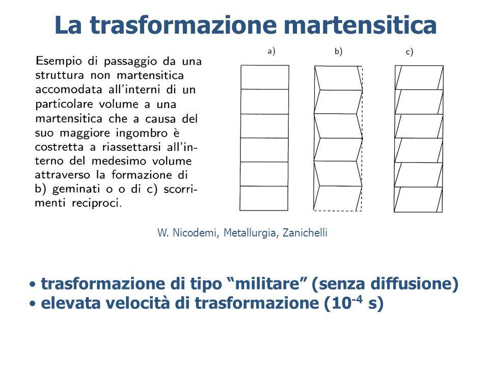 La trasformazione martensitica trasformazione di tipo militare (senza diffusione) elevata velocità di trasformazione (10 -4 s) W.