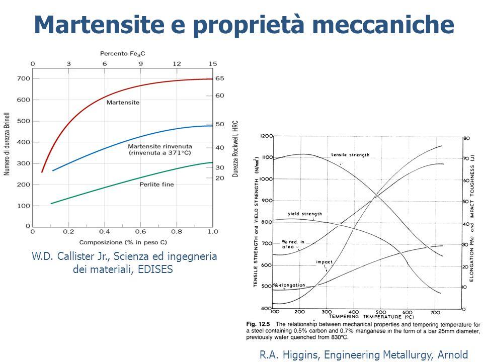 Martensite e proprietà meccaniche R.A.Higgins, Engineering Metallurgy, Arnold W.D.