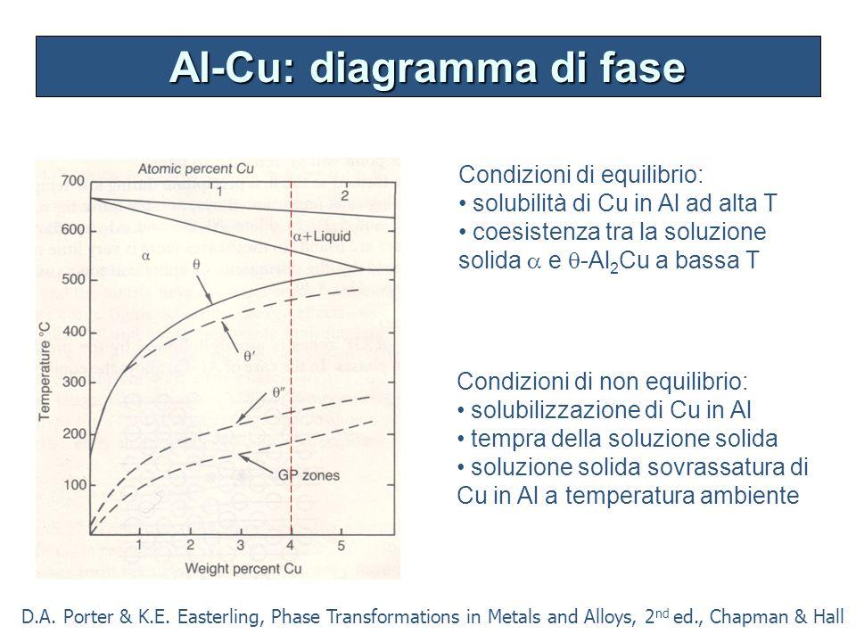 Al-Cu: diagramma di fase Condizioni di non equilibrio: solubilizzazione di Cu in Al tempra della soluzione solida soluzione solida sovrassatura di Cu in Al a temperatura ambiente Condizioni di equilibrio: solubilità di Cu in Al ad alta T coesistenza tra la soluzione solida  e  -Al 2 Cu a bassa T D.A.