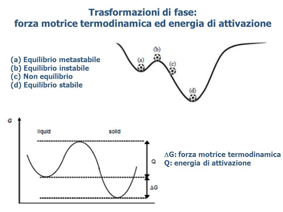 Trasformazioni di fase: forza motrice termodinamica ed energia di attivazione (a) Equilibrio metastabile (b) Equilibrio instabile (c) Non equilibrio (d) Equilibrio stabile  G: forza motrice termodinamica Q: energia di attivazione